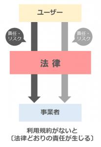 利用規約1-1