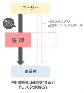 利用規約1-2