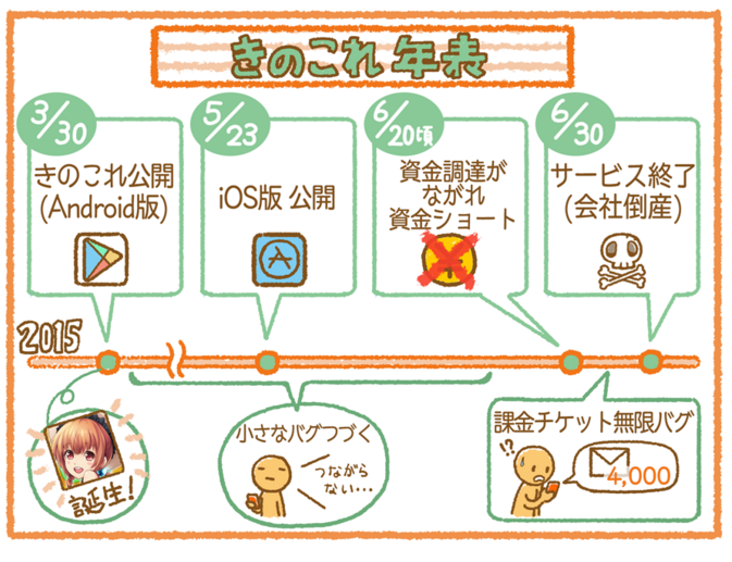 http://appmarketinglabo.net/kinokore/内の図より