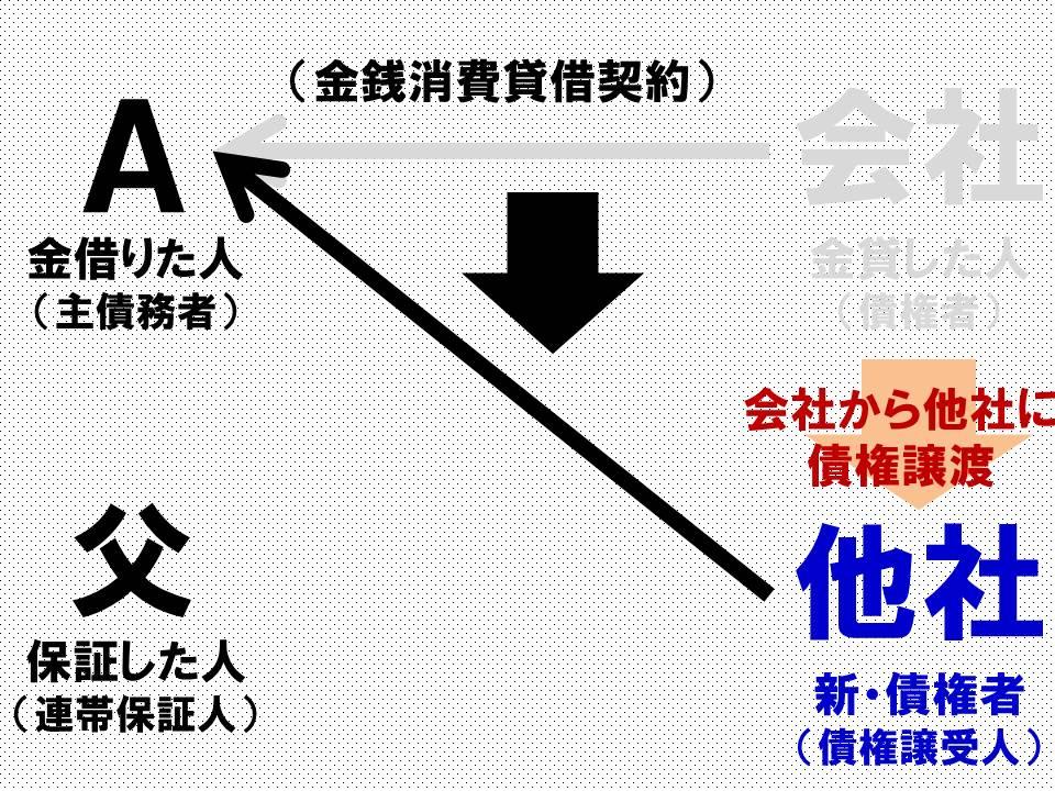 ブログ記事 連帯保証1-2