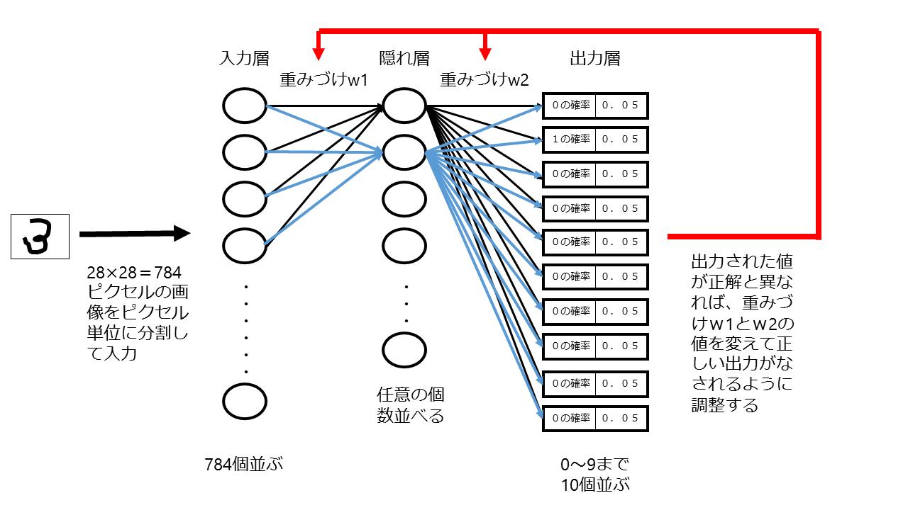「人工知能は人間を超えるか」(松尾豊・株式会社KADOKAWA)P129頁の図を参考に柿沼が作成