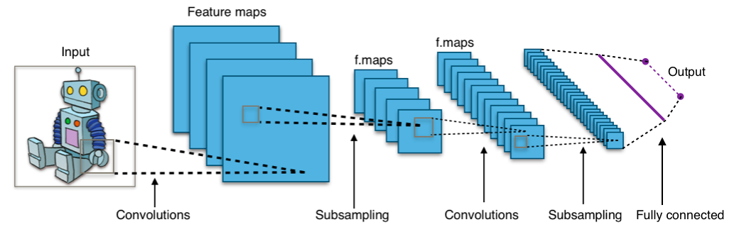 (https://en.wikipedia.org/wiki/Convolutional_neural_network#/media/File:Typical_cnn.pngより