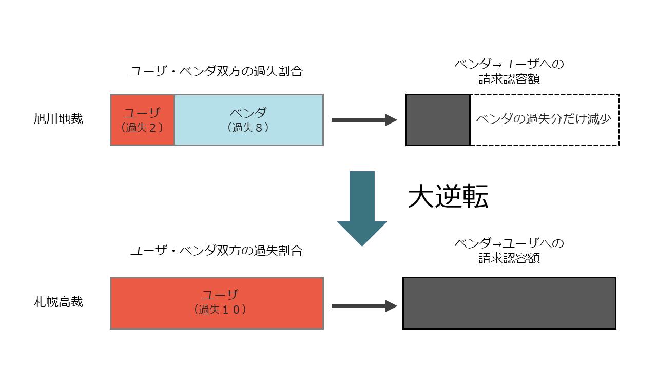 なぜNTT東日本は旭川医科大学に逆転勝訴できたのか。判決文から分かる ...