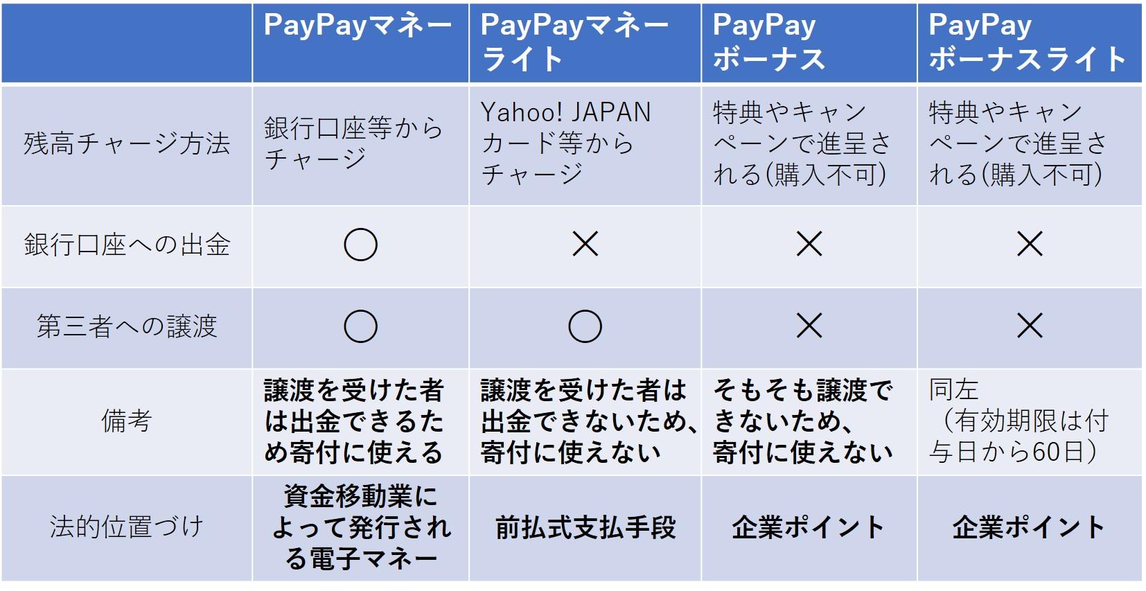 なぜPayPayを使った寄付は制限されているのか | STORIA法律事務所