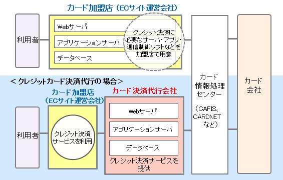 http://www.fujitsu.com/jp/group/fmcs/resources/case-studies/case-webpay.htmlより引用