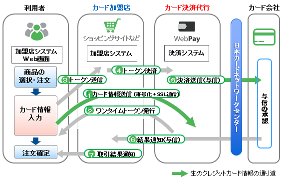 http://www.fujitsu.com/jp/group/fmcs/resources/case-studies/case-webpay.htmlより引用